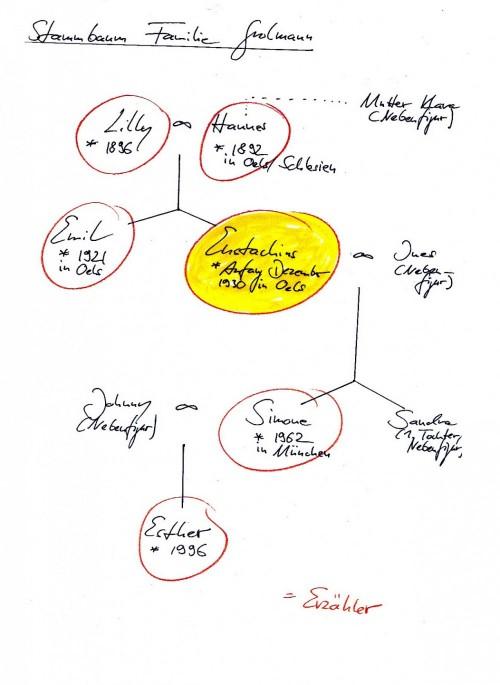 Stammbaum Familie Grolmann